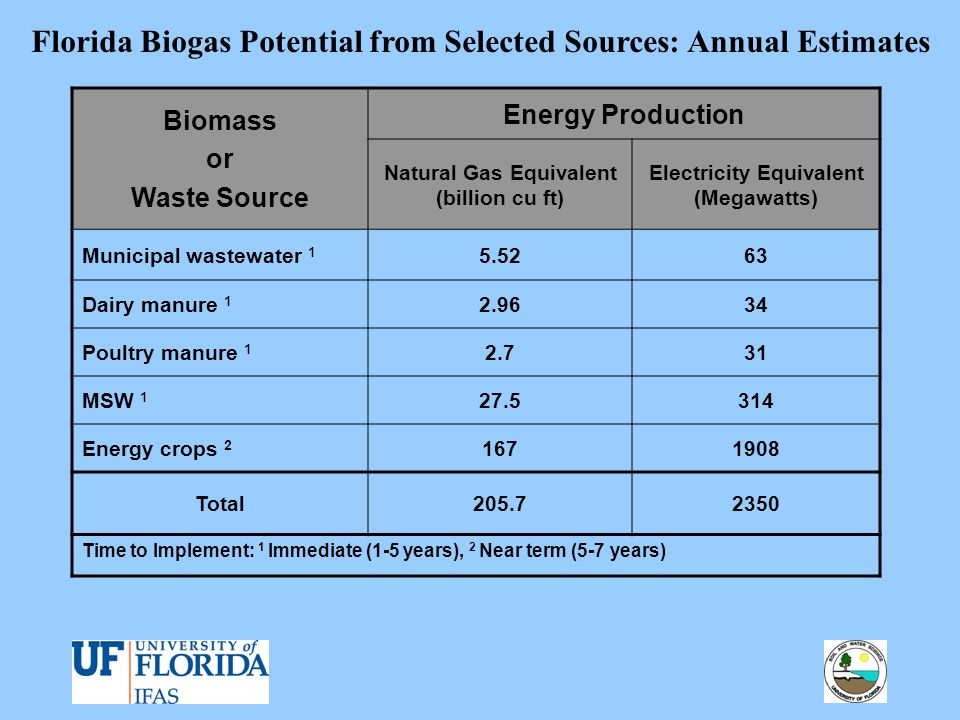 Florida Biogas Potential from Selected Sources: Annual Estimates