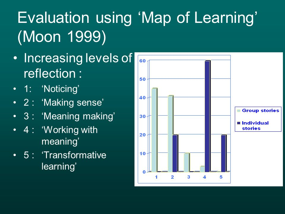 Evaluation using 'Map of Learning' (Moon 1999)
