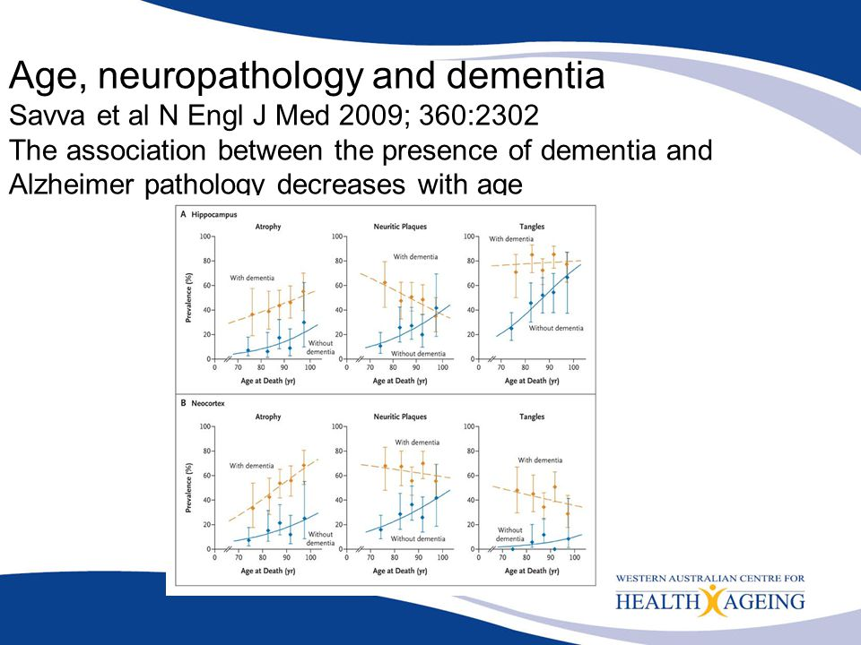 Age, neuropathology and dementia Savva et al N Engl J Med 2009; 360:2302 The association between the presence of dementia and Alzheimer pathology decreases with age