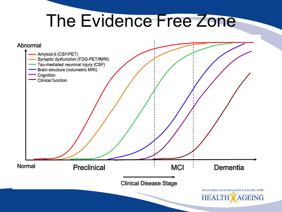 The Evidence Free Zone