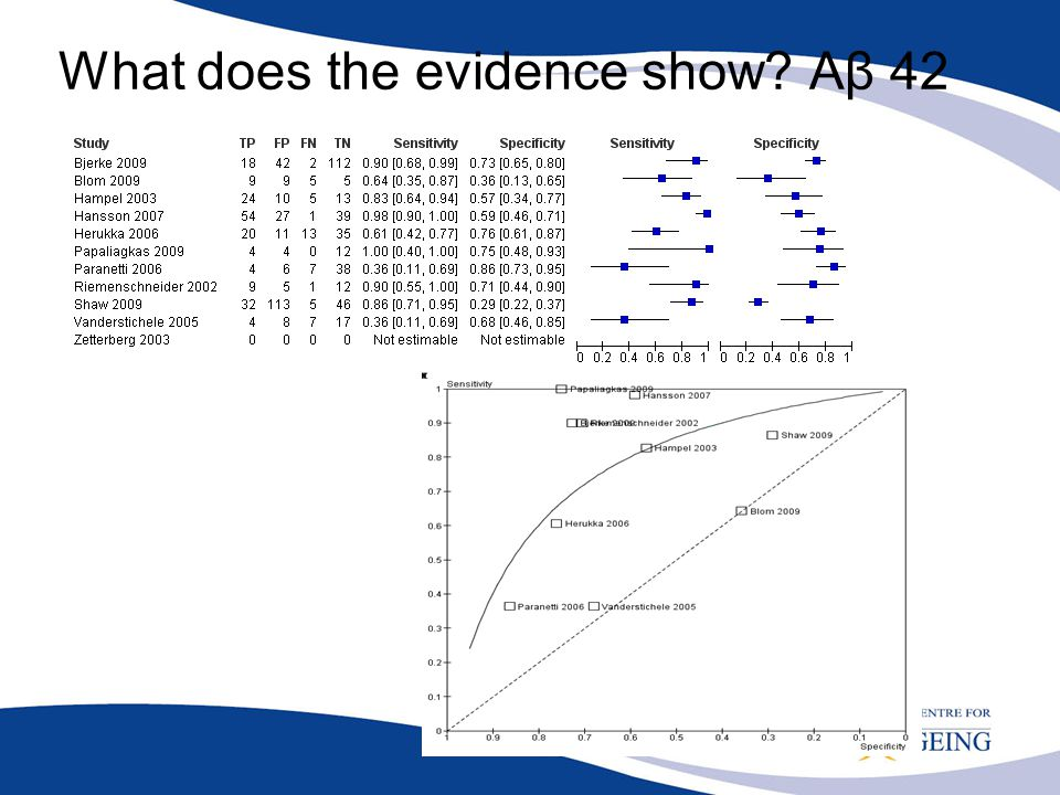 What does the evidence show Aβ 42