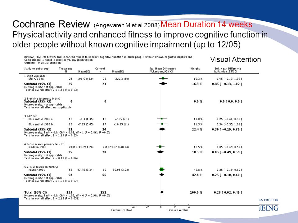 Cochrane Review (Angevaren M et al 2008) Mean Duration 14 weeks Physical activity and enhanced fitness to improve cognitive function in older people without known cognitive impairment (up to 12/05)