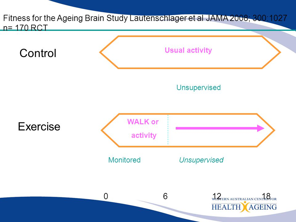 Fitness for the Ageing Brain Study Lautenschlager et al JAMA 2008; 300:1027 n= 170 RCT