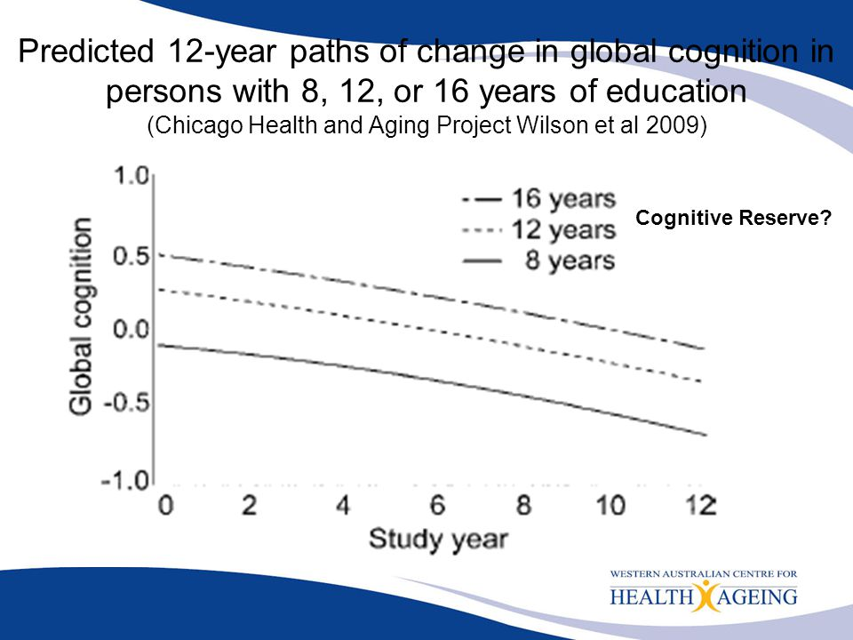 Predicted 12-year paths of change in global cognition in persons with 8, 12, or 16 years of education (Chicago Health and Aging Project Wilson et al 2009)