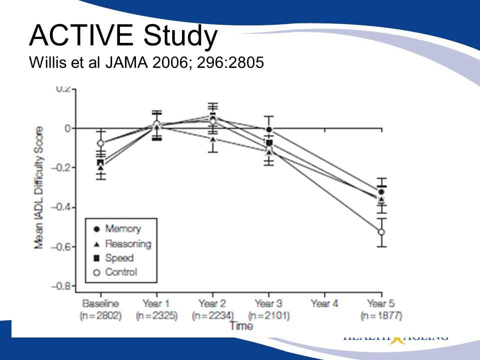 ACTIVE Study Willis et al JAMA 2006; 296:2805
