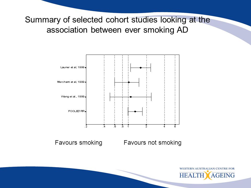 Summary of selected cohort studies looking at the association between ever smoking AD