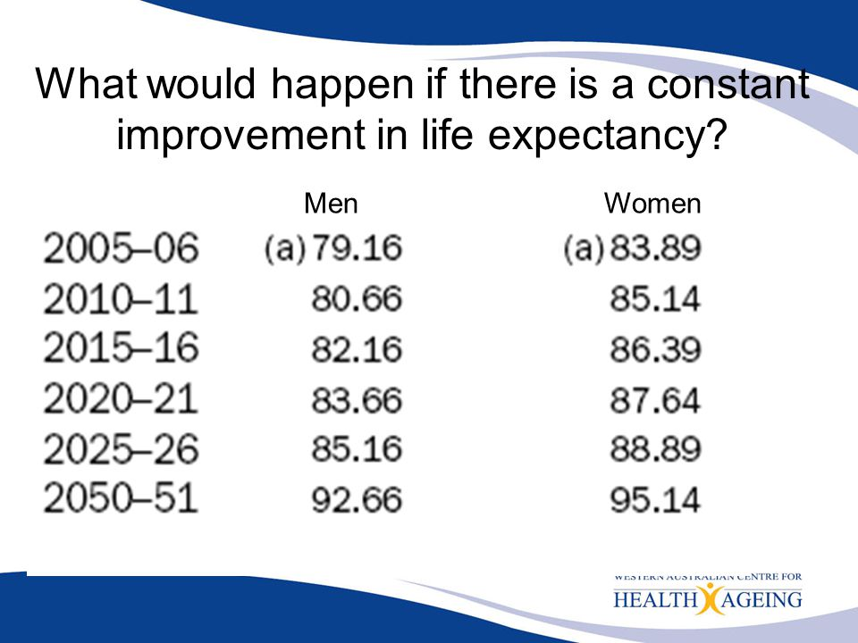 What would happen if there is a constant improvement in life expectancy