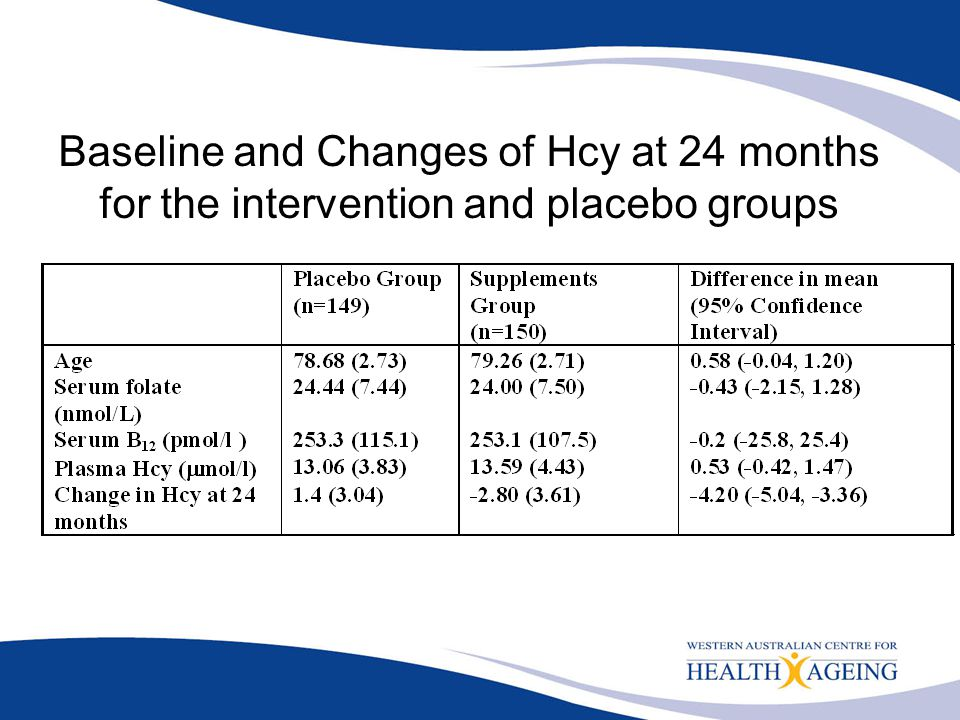 Baseline and Changes of Hcy at 24 months for the intervention and placebo groups