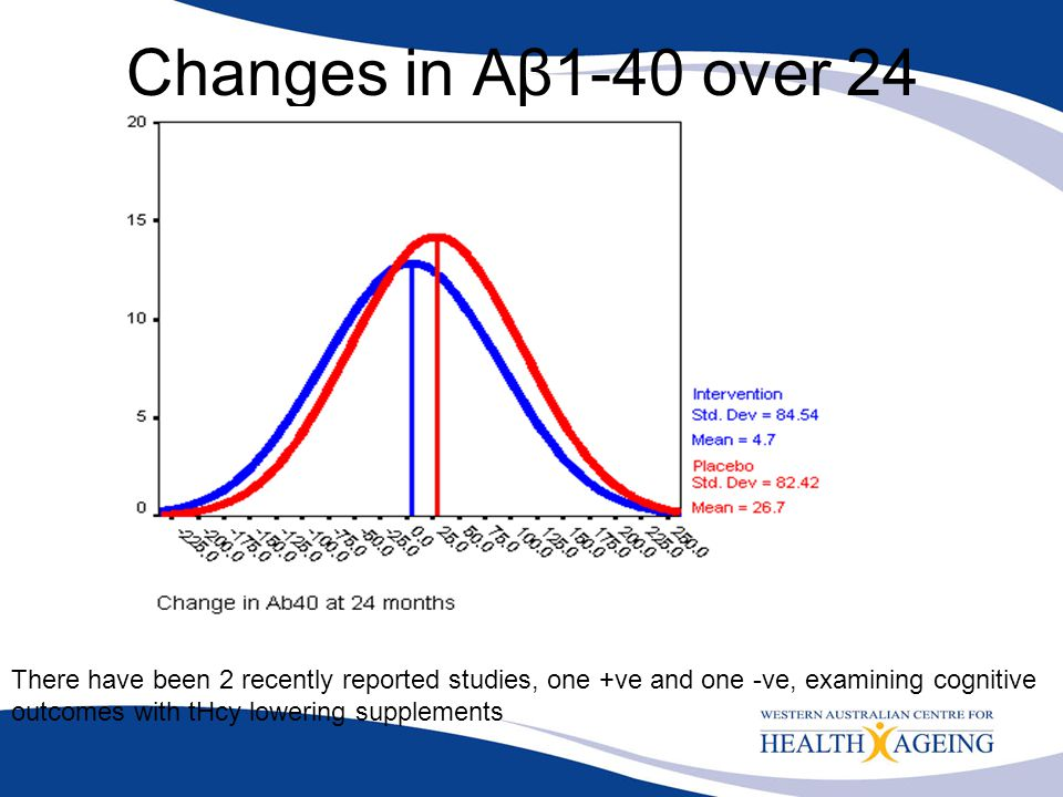 Changes in Aβ1-40 over 24 months (pg/ml)
