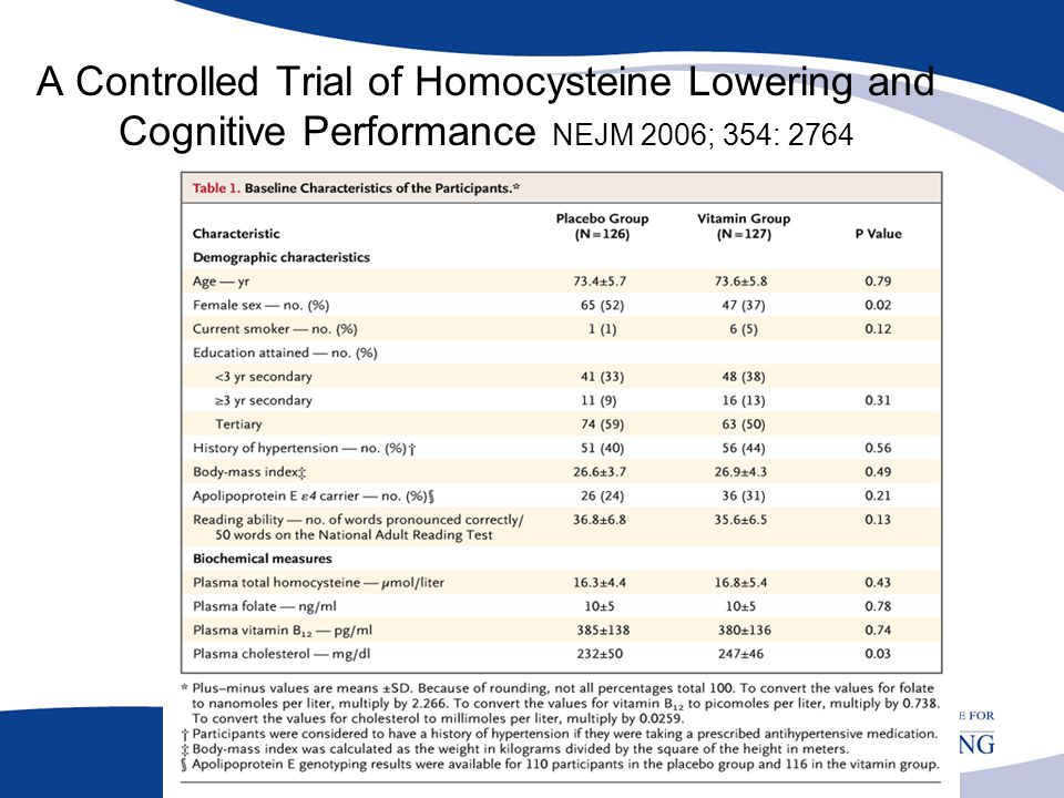 A Controlled Trial of Homocysteine Lowering and Cognitive Performance NEJM 2006; 354: 2764