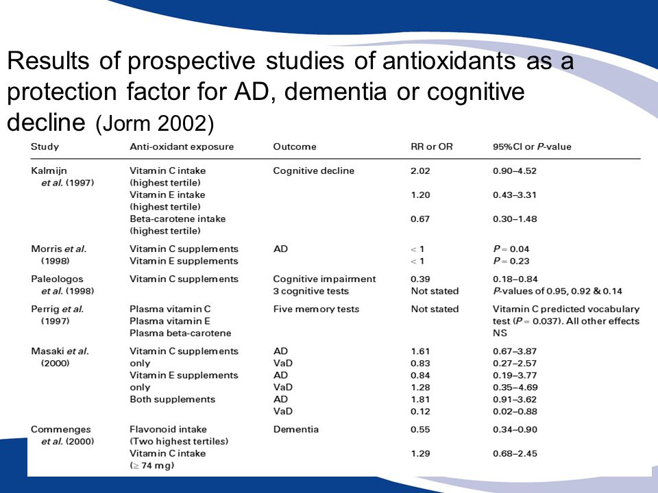 Results of prospective studies of antioxidants as a protection factor for AD, dementia or cognitive decline (Jorm 2002)