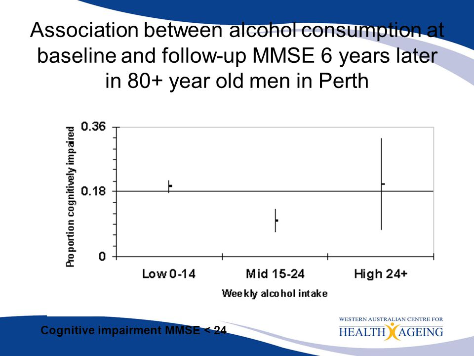 Association between alcohol consumption at baseline and follow-up MMSE 6 years later in 80+ year old men in Perth
