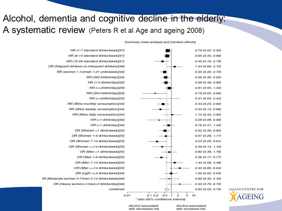 Alcohol, dementia and cognitive decline in the elderly: A systematic review (Peters R et al Age and ageing 2008)