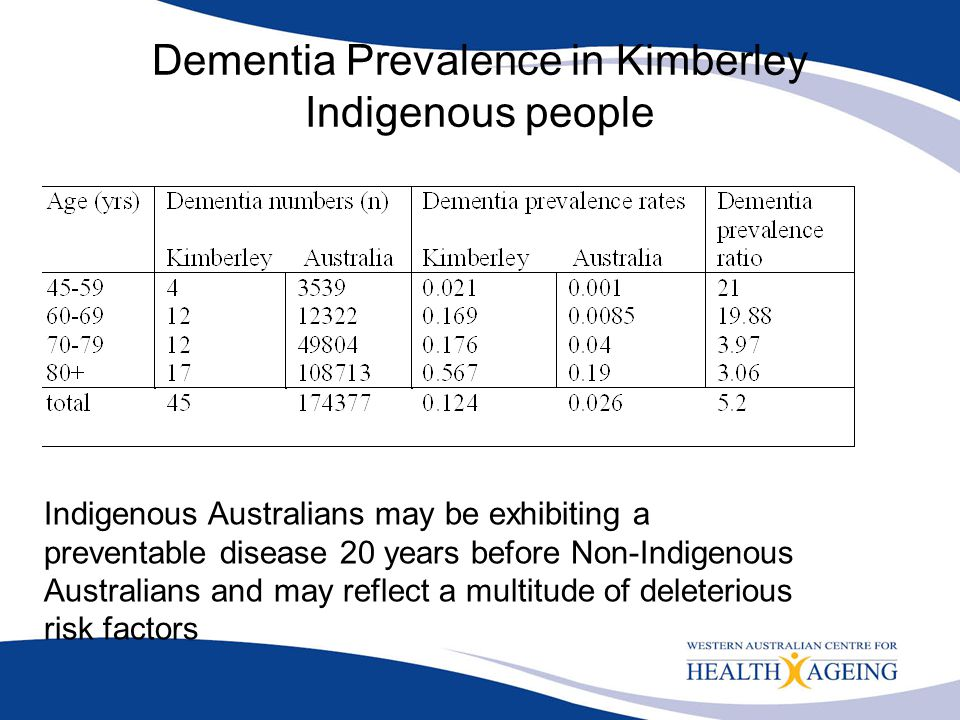 Dementia Prevalence in Kimberley Indigenous people