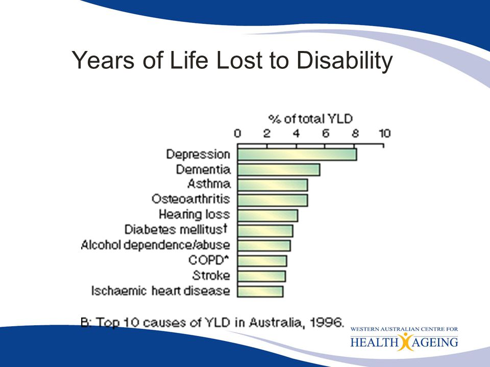 Years of Life Lost to Disability