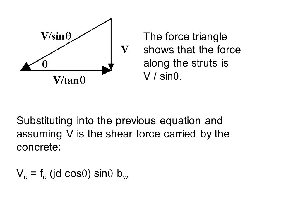 The force triangle shows that the force along the struts is