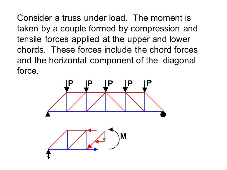 Consider a truss under load