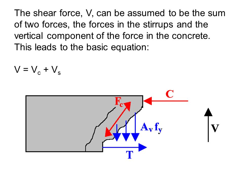 The shear force, V, can be assumed to be the sum of two forces, the forces in the stirrups and the vertical component of the force in the concrete. This leads to the basic equation: