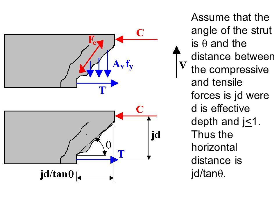 Assume that the angle of the strut is  and the distance between the compressive and tensile forces is jd were d is effective depth and j<1.