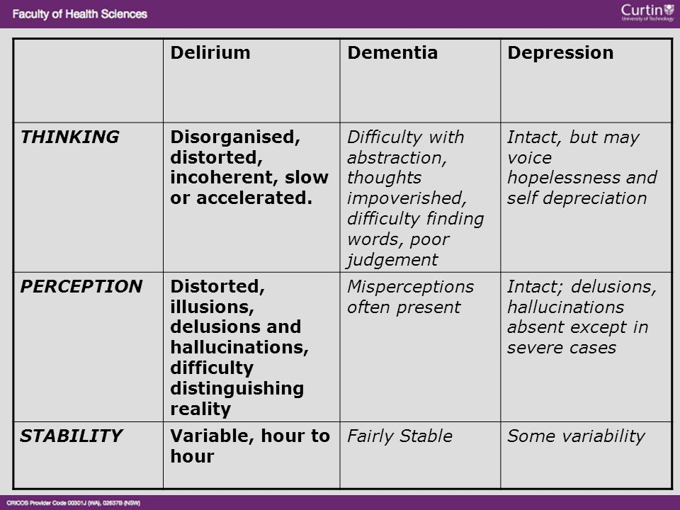 Delirium Dementia. Depression. THINKING. Disorganised, distorted, incoherent, slow or accelerated.
