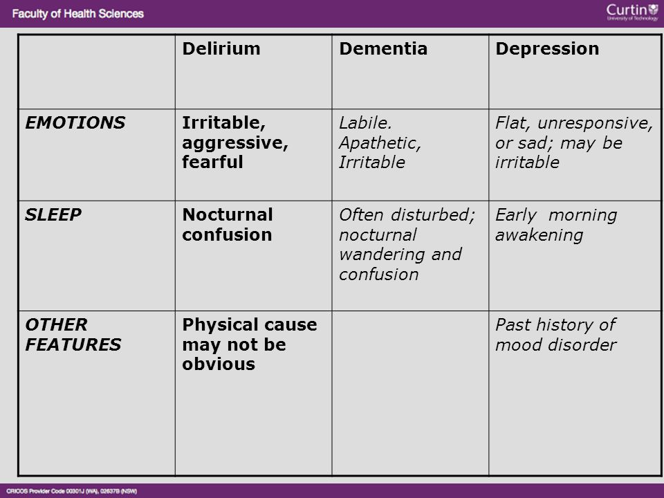 Delirium Dementia. Depression. EMOTIONS. Irritable, aggressive, fearful. Labile. Apathetic, Irritable.