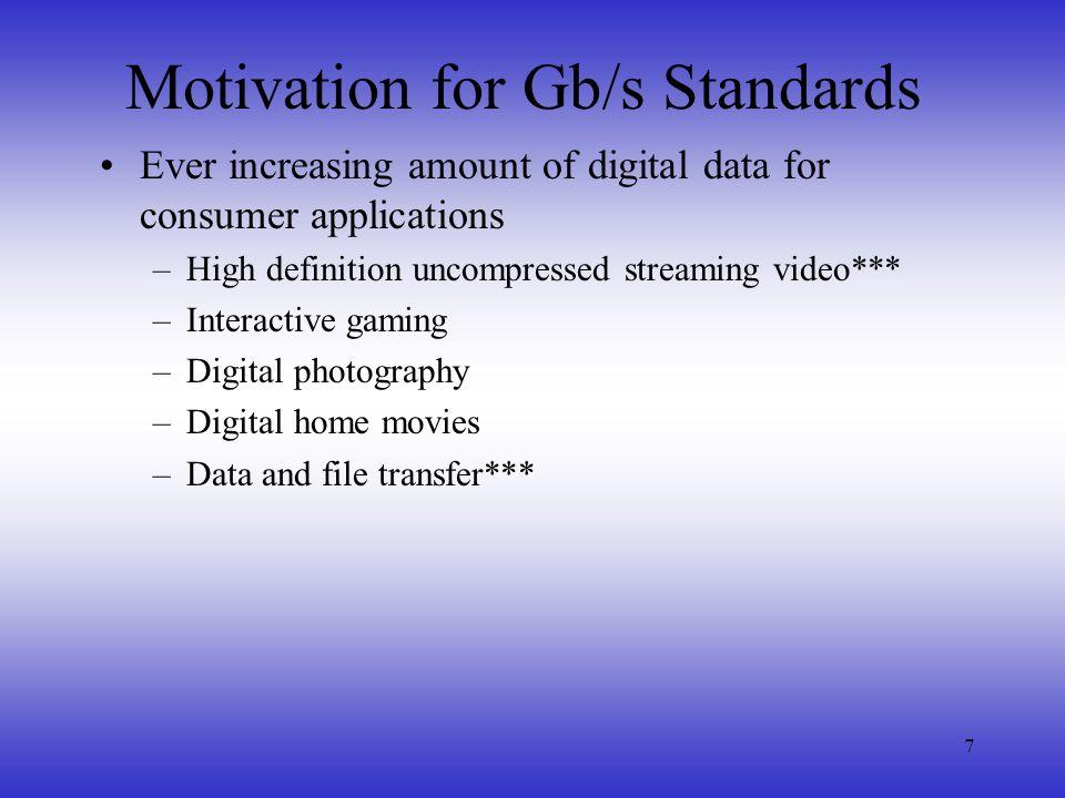 Motivation for Gb/s Standards