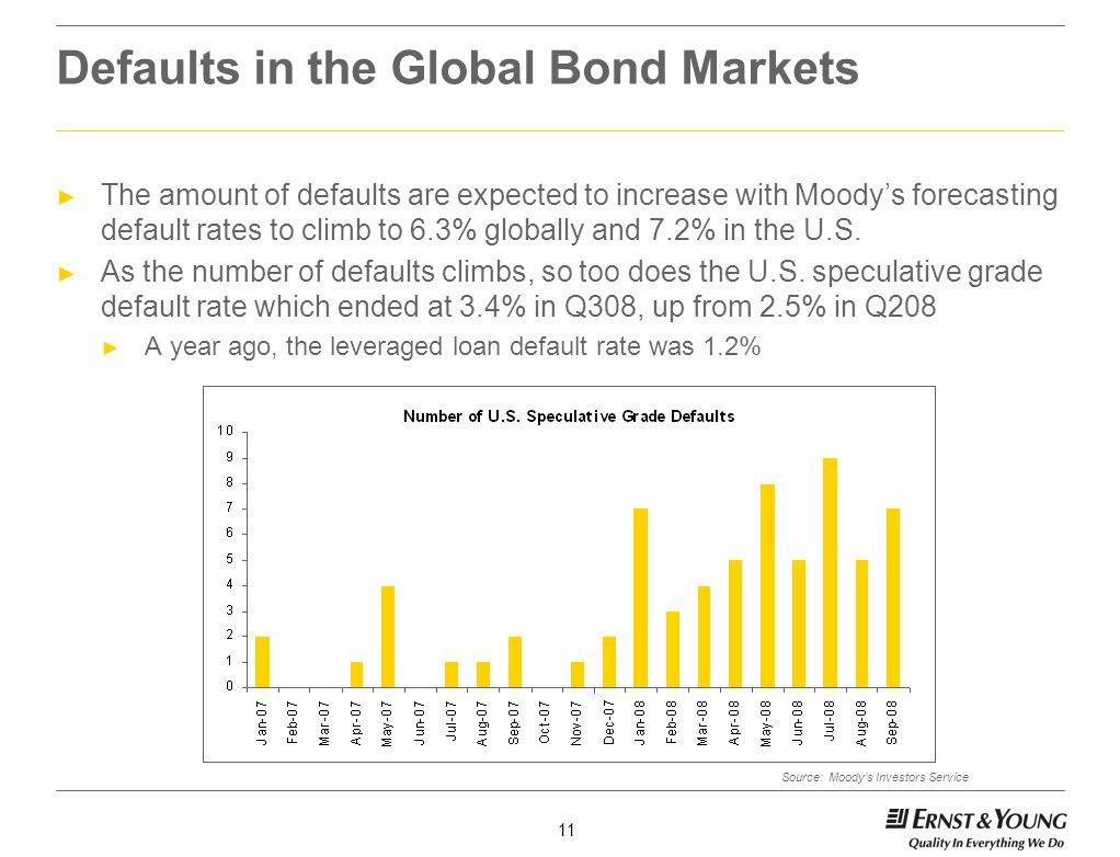 Defaults in the Global Bond Markets