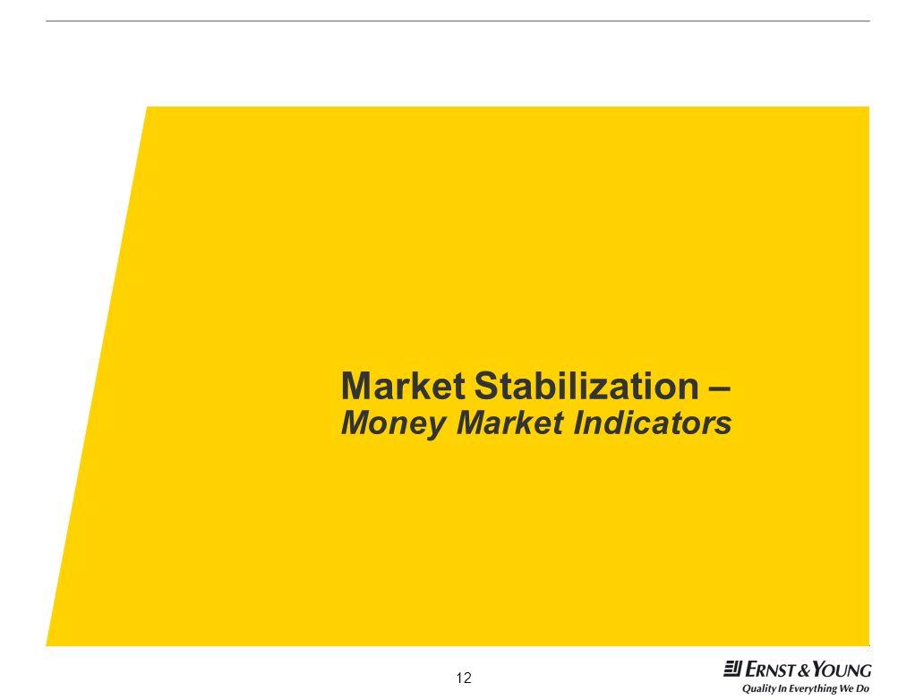 Market Stabilization – Money Market Indicators
