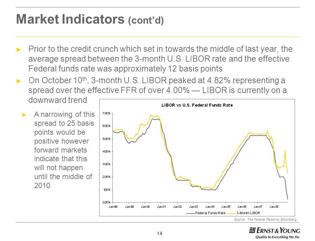 Market Indicators (cont'd)