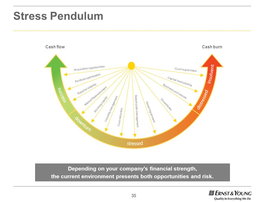 Stress Pendulum Depending on your company's financial strength,