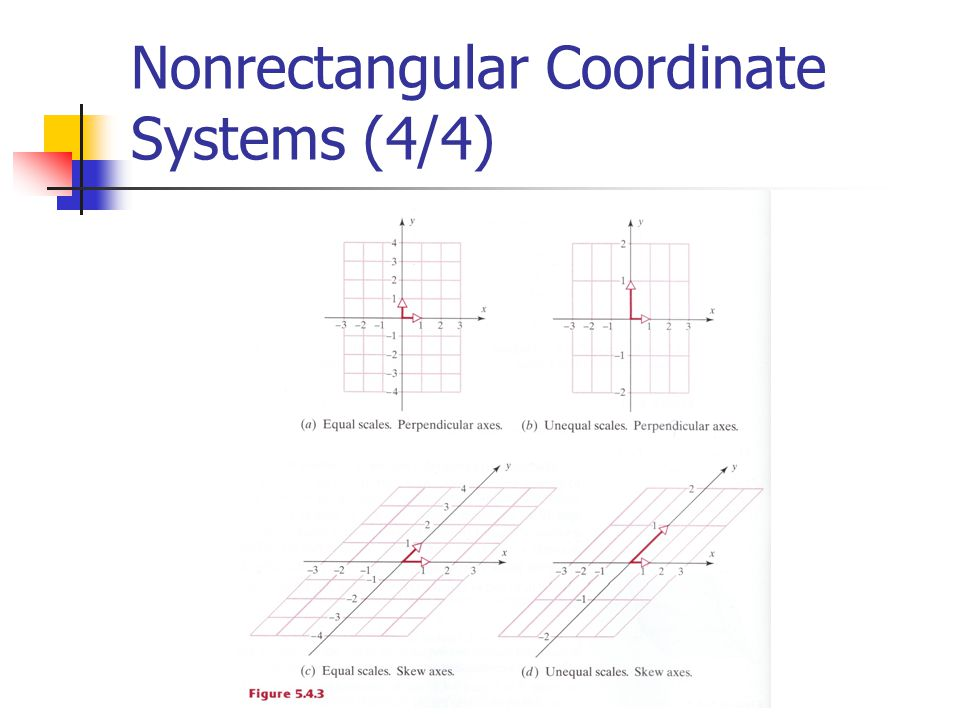 Nonrectangular Coordinate Systems (4/4)