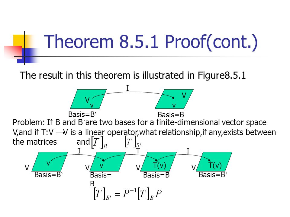 Theorem 8.5.1 Proof(cont.) The result in this theorem is illustrated in Figure8.5.1. I. V. V. v.