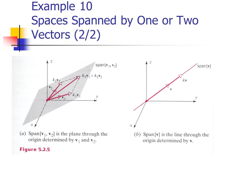 Example 10 Spaces Spanned by One or Two Vectors (2/2)