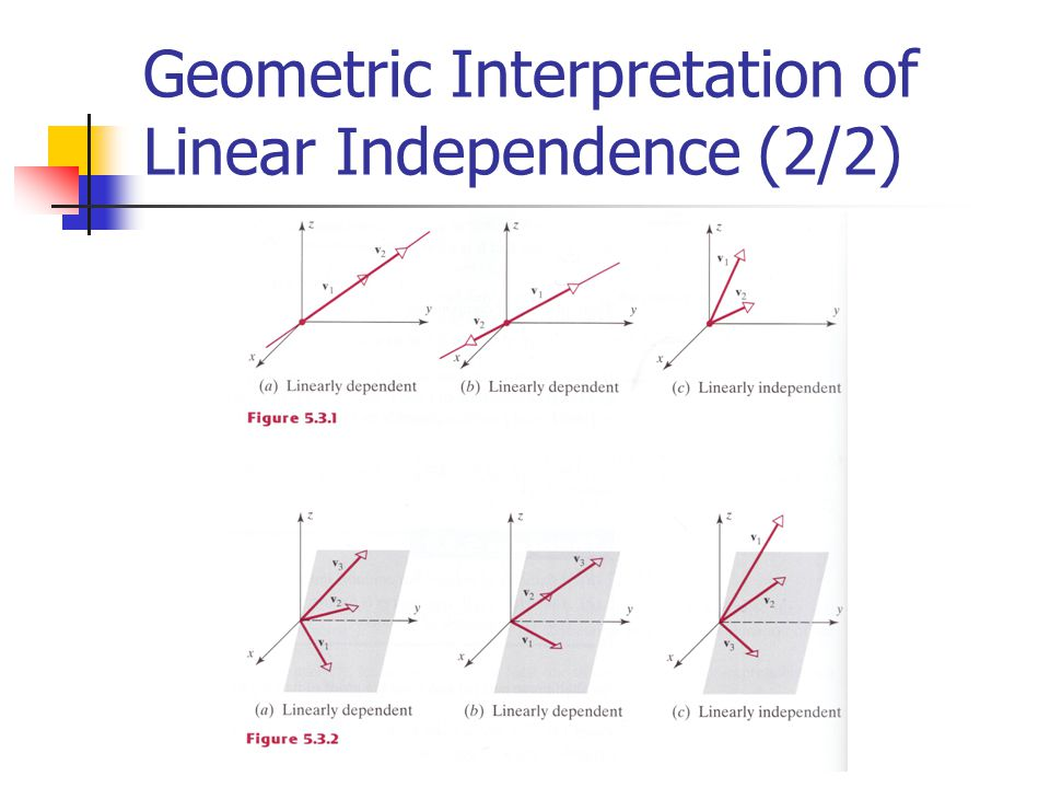 Geometric Interpretation of Linear Independence (2/2)
