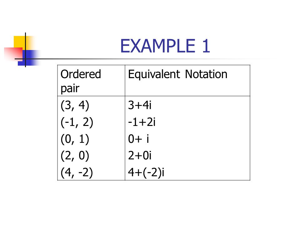 EXAMPLE 1 Ordered pair Equivalent Notation (3, 4) (-1, 2) (0, 1)