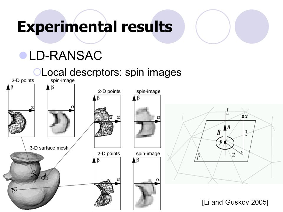 Experimental results LD-RANSAC Local descrptors: spin images