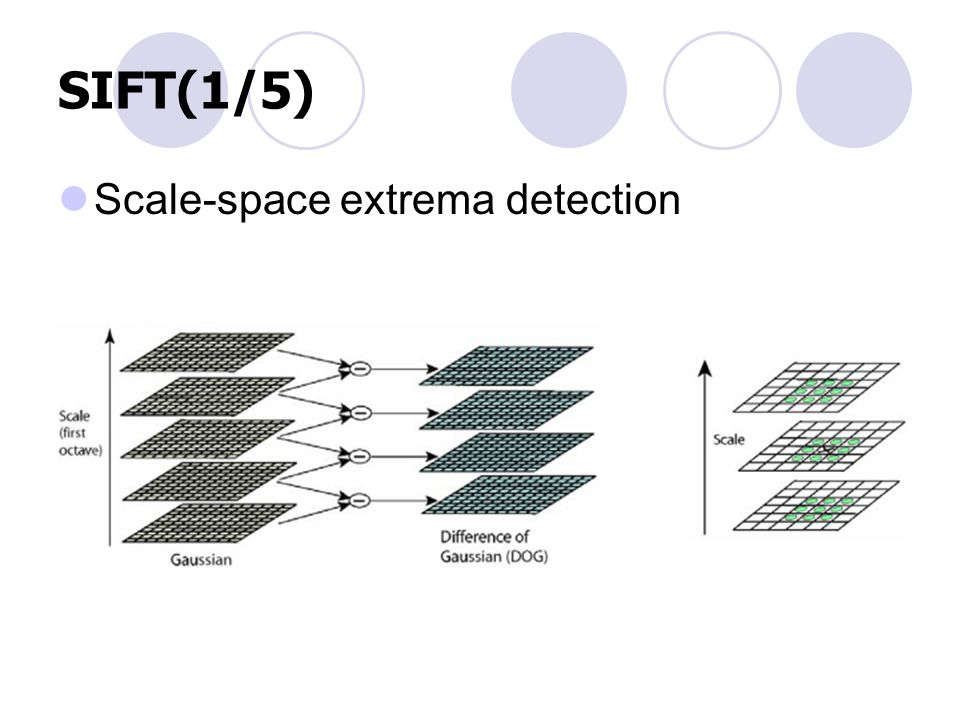 SIFT(1/5) Scale-space extrema detection