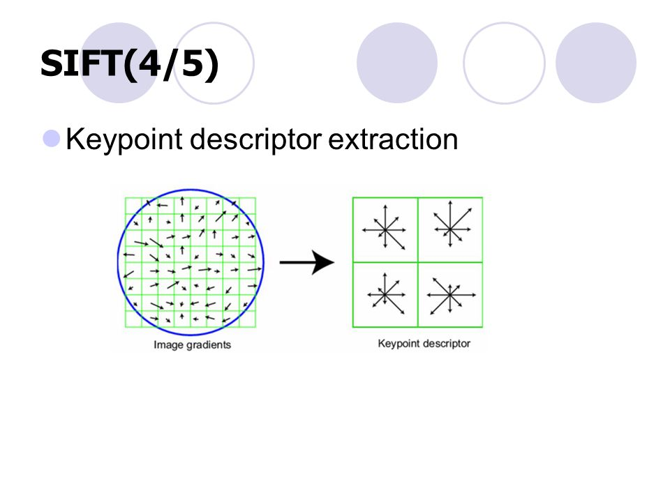 SIFT(4/5) Keypoint descriptor extraction