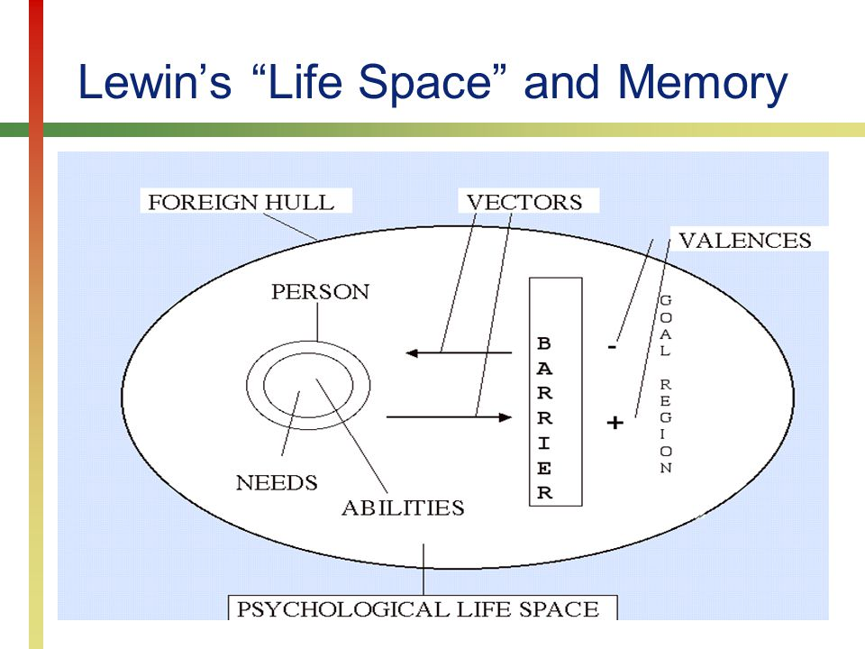Lewin's Life Space and Memory