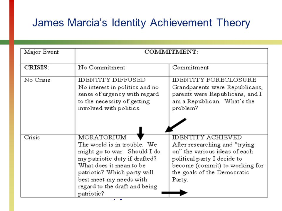 James Marcia's Identity Achievement Theory