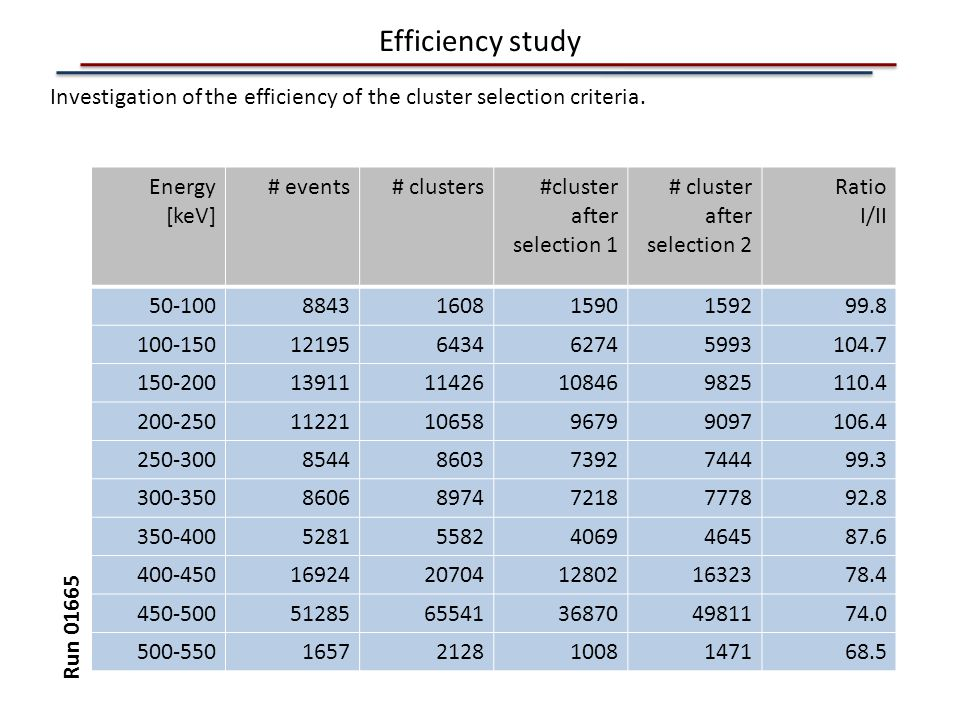 Efficiency study Investigation of the efficiency of the cluster selection criteria. Energy. [keV]