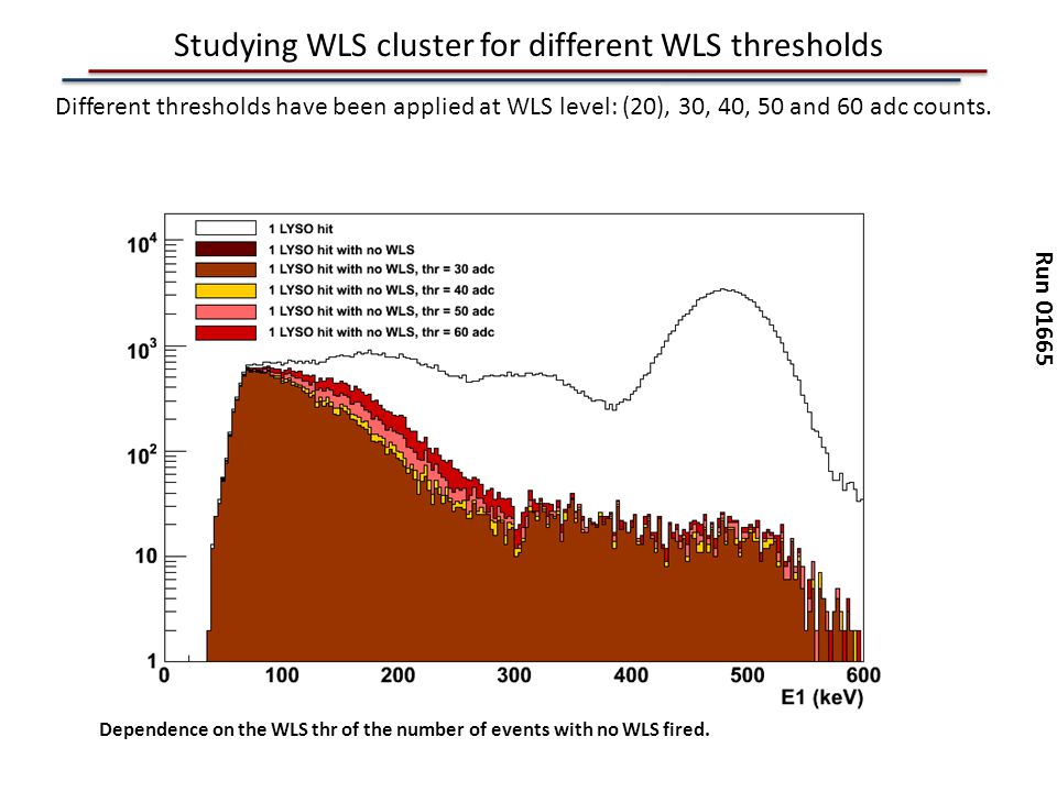 Studying WLS cluster for different WLS thresholds