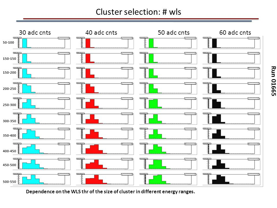 Cluster selection: # wls