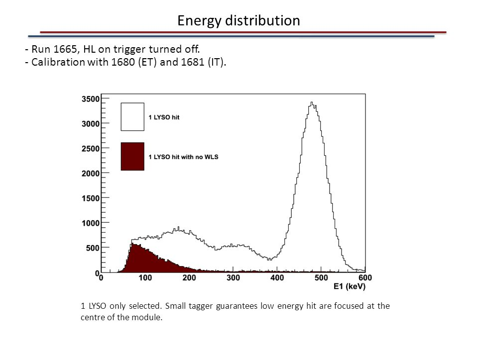 Energy distribution - Run 1665, HL on trigger turned off.