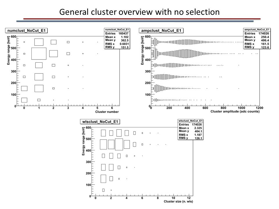 General cluster overview with no selection