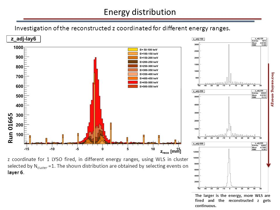 Energy distribution Investigation of the reconstructed z coordinated for different energy ranges. Increasing energy.