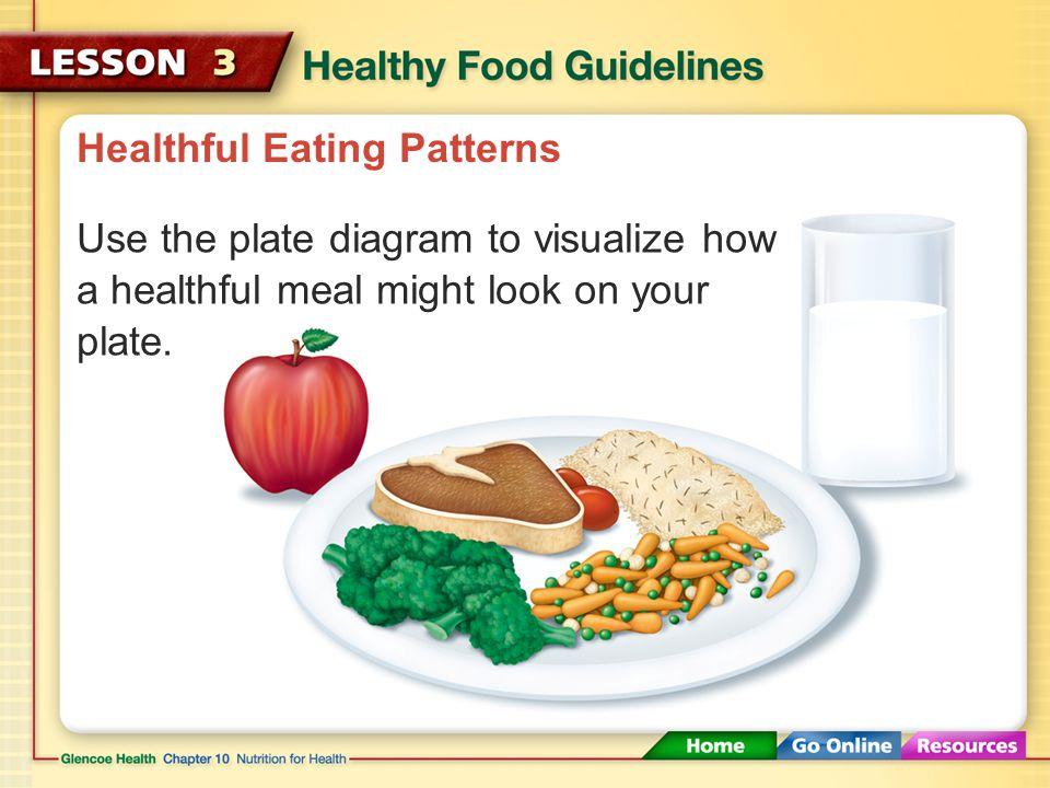 Healthful Eating Patterns