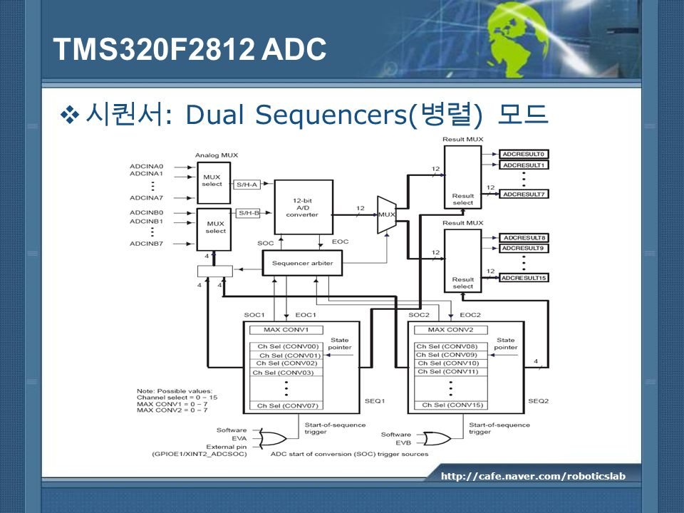 TMS320F2812 ADC 시퀀서: Dual Sequencers(병렬) 모드