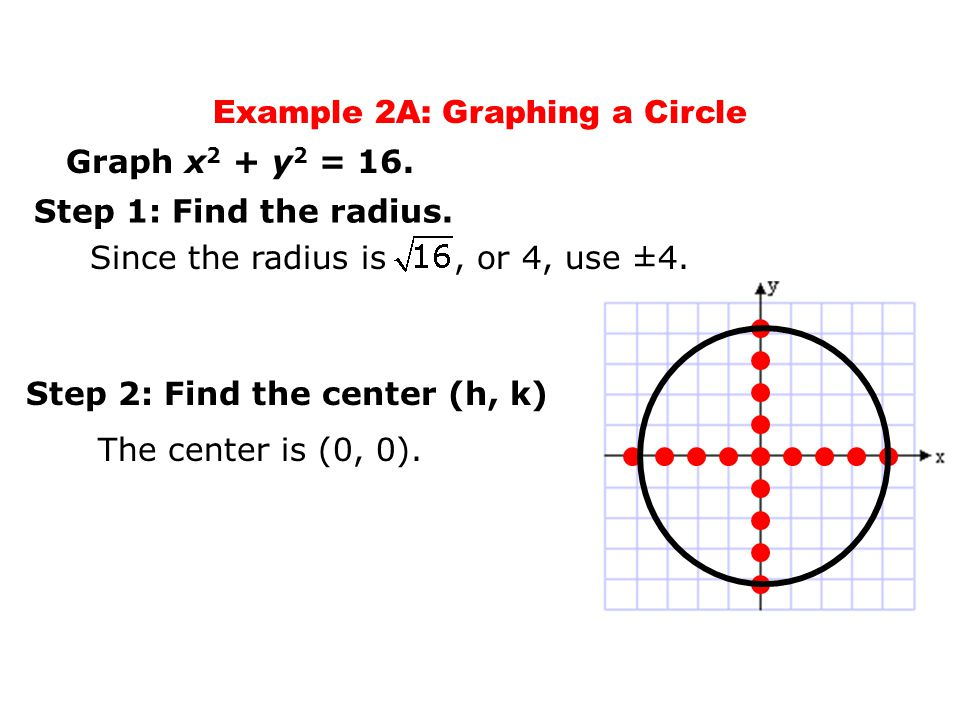 Objectives write equations and graph circles in the coordinate example 2a graphing a circle ccuart Image collections