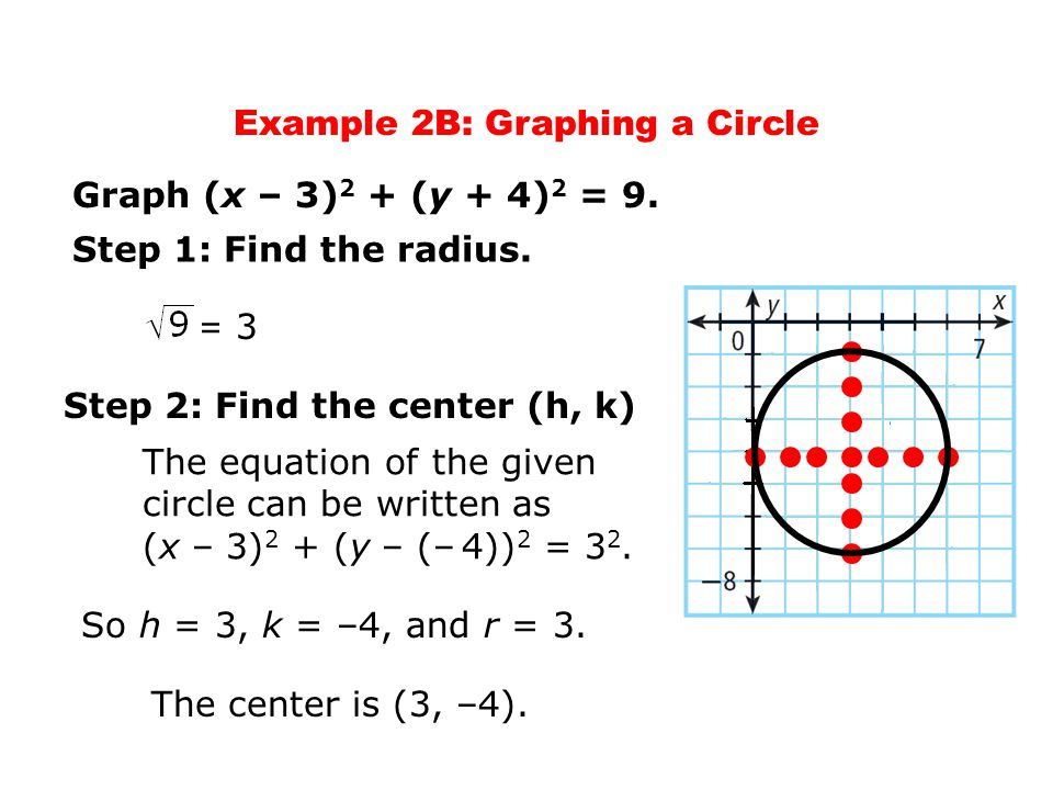 Example 2B: Graphing a Circle